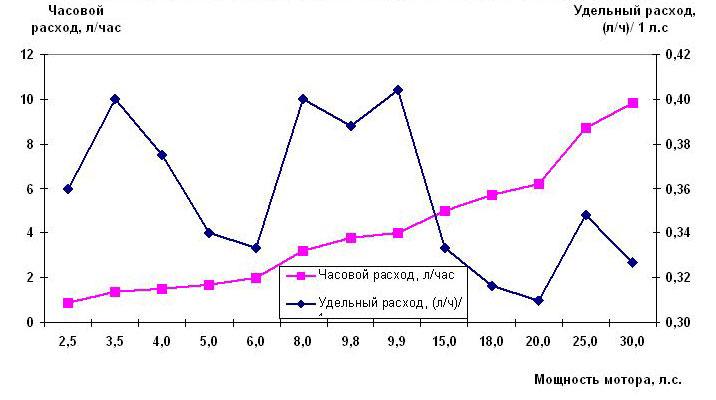 Схема расхода топлива для Тохатсу и Меркурия (четырехтактные)