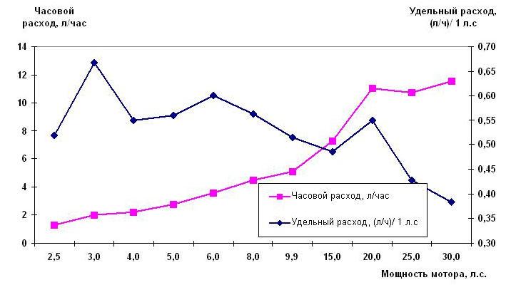 Расход топлива для двухтактных моторов Ямаха