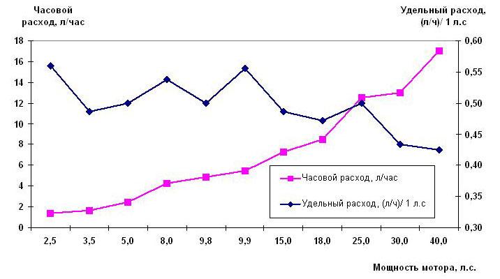 Расход топлива для Тохатсу и Меркури (2-х тактных)