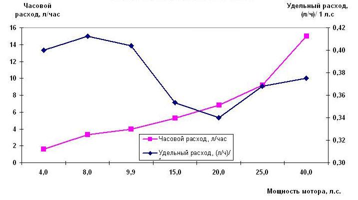 Расход топлива для четырехтактных моторов Ямаха