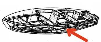 Шпангоуты лодки